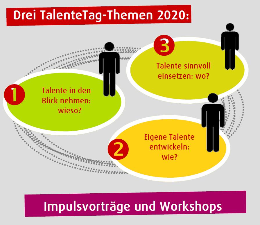 IN PLANUNG: 1. TalenteTag Rhein-Neckar - Workshop 1a: Wie Digitalisierung & Co. meinen Arbeitsplatz verändert